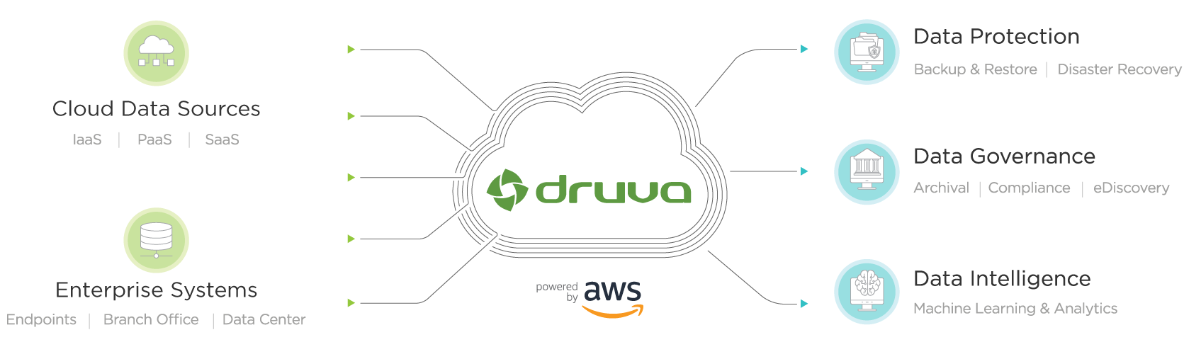 Druva inSync | Endpoint backup solution | Disaster Recovery